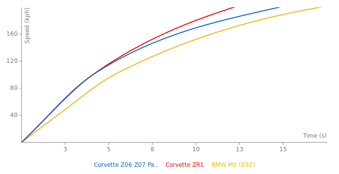Chevrolet Corvette Z06 Z07 Package acceleration graph
