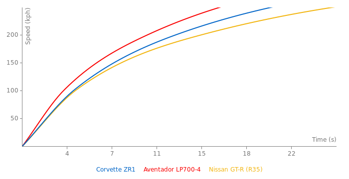 Chevrolet Corvette ZR1 acceleration graph