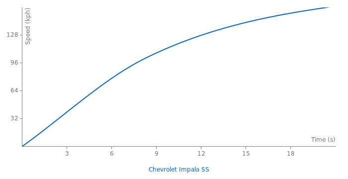Chevrolet Impala SS acceleration graph