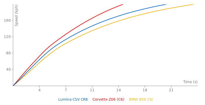 Chevrolet Lumina CSV CR8 acceleration graph
