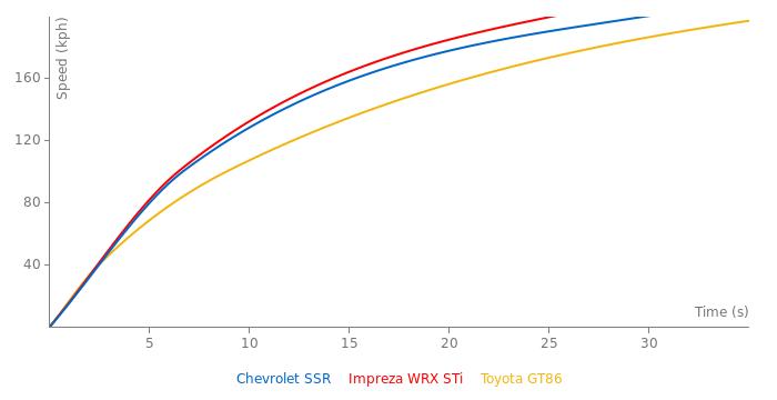 Chevrolet SSR acceleration graph