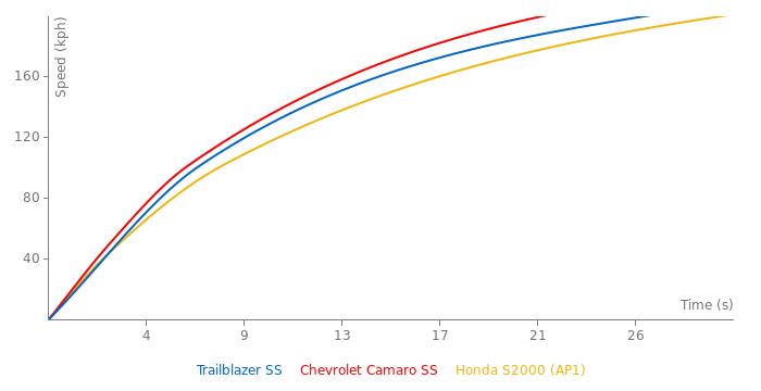 Chevrolet Trailblazer SS acceleration graph