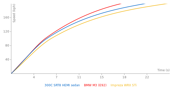 Chrysler 300C SRT8 HEMI sedan acceleration graph