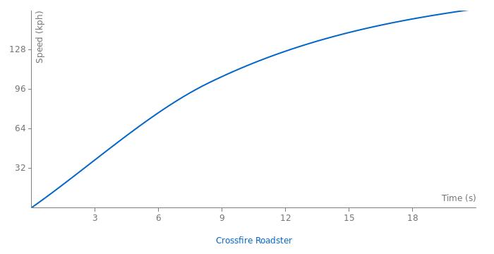 Chrysler Crossfire Roadster acceleration graph