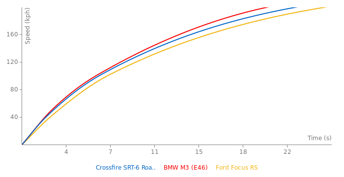 Chrysler Crossfire SRT-6 Roadster acceleration graph