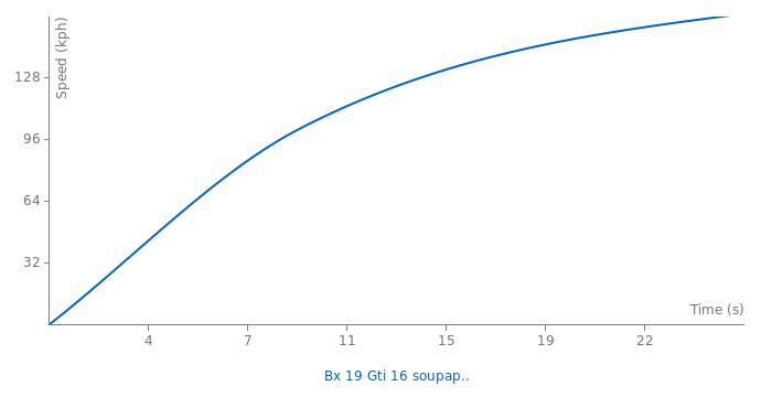 Citroen Bx 19 Gti 16 soupapes acceleration graph