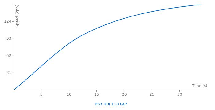 Citroen DS3 HDI 110 FAP acceleration graph