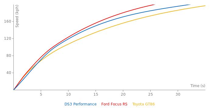 Citroen DS3 Performance acceleration graph
