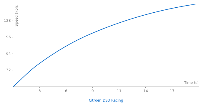 Citroen DS3 Racing acceleration graph
