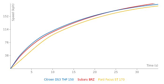 Citroen DS3 THP 150 acceleration graph