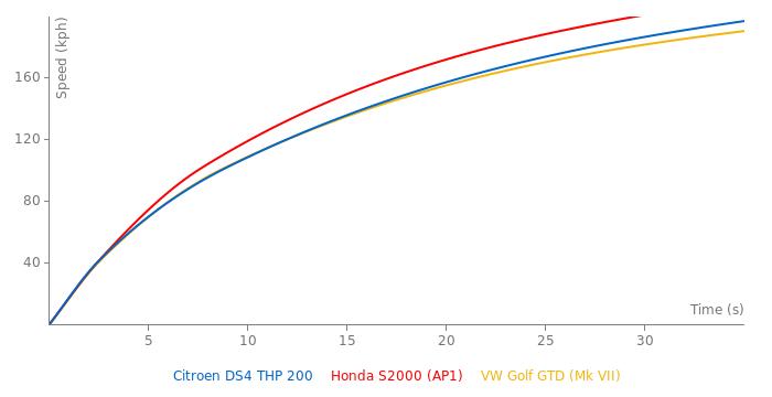 Citroen DS4 THP 200 acceleration graph