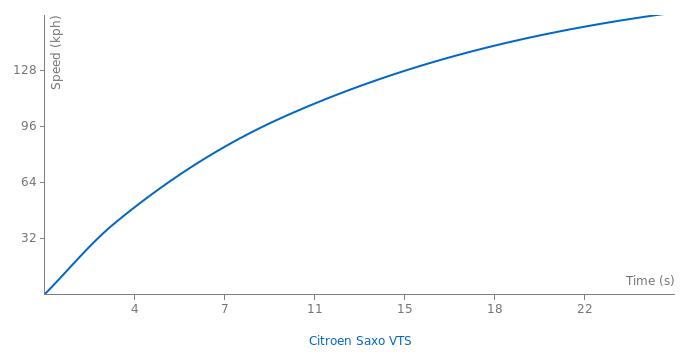 Citroen Saxo VTS acceleration graph