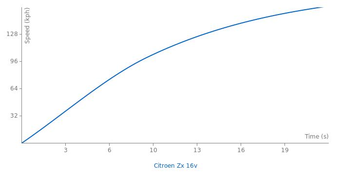 Citroen  Zx 16v acceleration graph