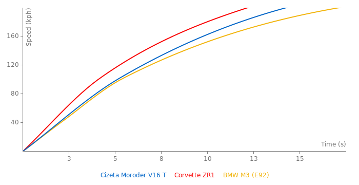 Cizeta Moroder V16 T acceleration graph