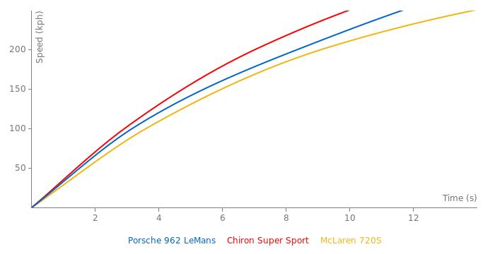 Dauer Porsche 962 LeMans acceleration graph