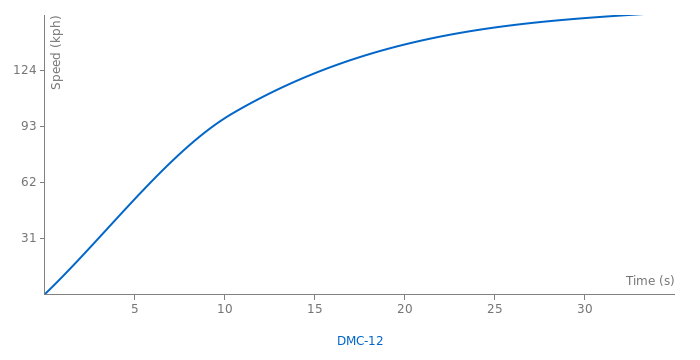 De Lorean DMC-12 acceleration graph