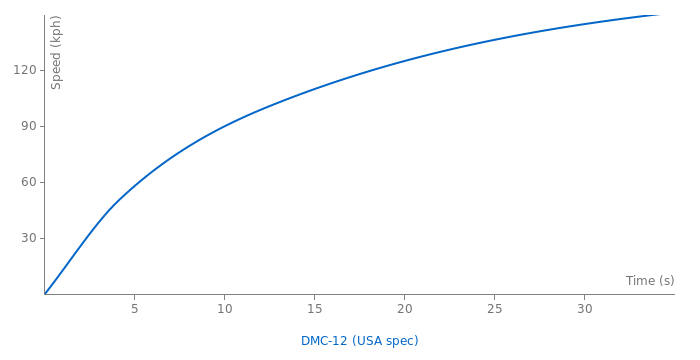 De Lorean DMC-12 acceleration graph