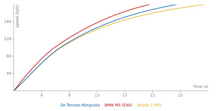 De Tomaso Mangusta acceleration graph