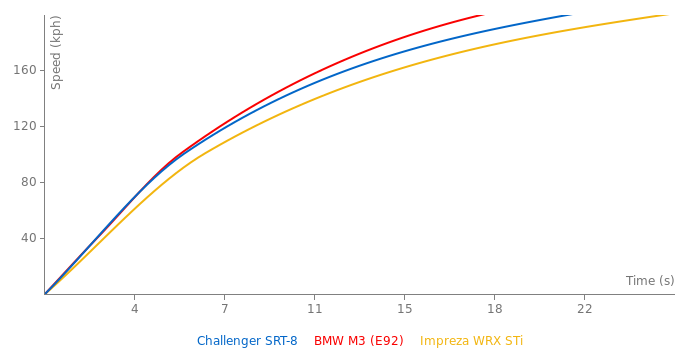 Dodge Challenger SRT-8 acceleration graph