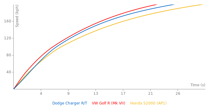 Dodge Charger R/T acceleration graph