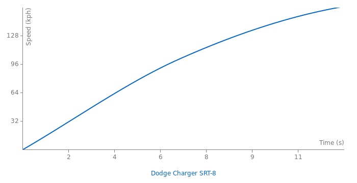 Dodge Charger SRT-8 acceleration graph