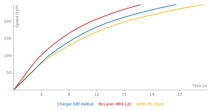 Dodge Charger SRT Hellcat acceleration graph