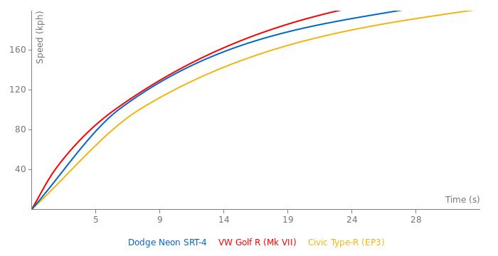 Dodge Neon SRT-4 acceleration graph