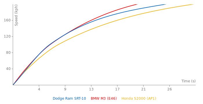 Dodge Ram SRT-10 acceleration graph