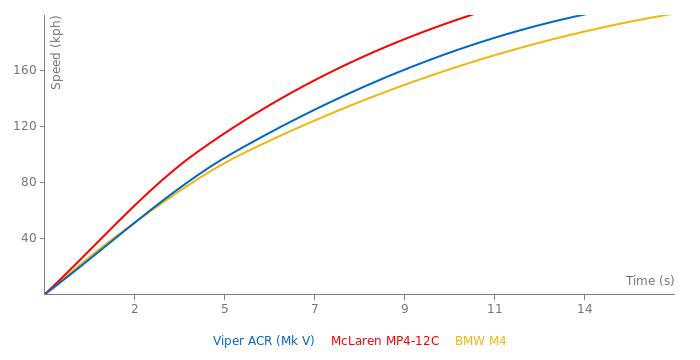 Dodge Viper ACR acceleration graph