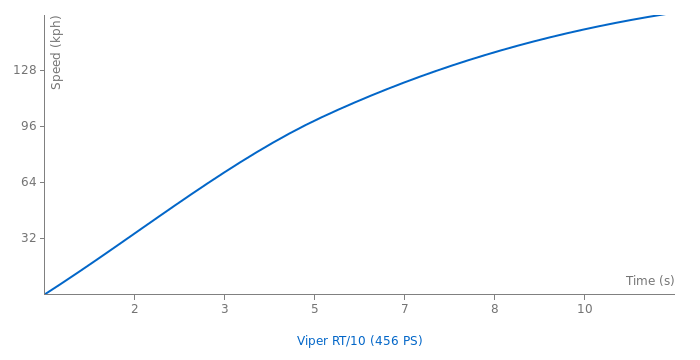 Dodge Viper RT/10 acceleration graph