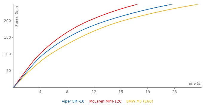 Dodge Viper SRT-10 acceleration graph