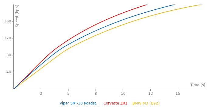Dodge Viper SRT-10 Roadster acceleration graph