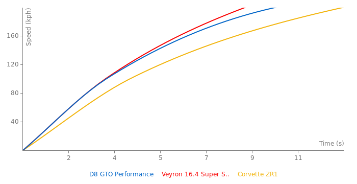 Donkervoort D8 GTO Performance acceleration graph