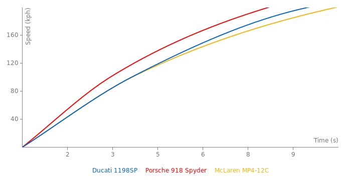 Ducati 1198SP acceleration graph