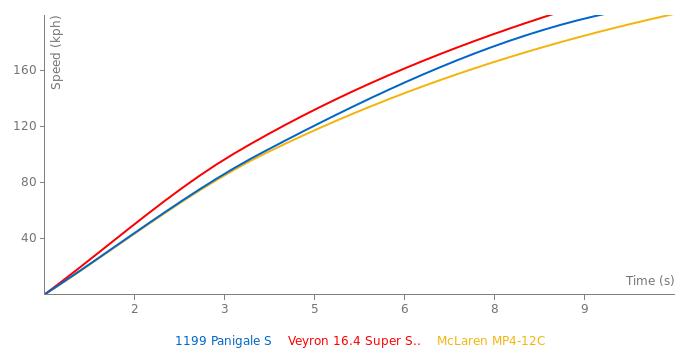Ducati 1199 Panigale S acceleration graph
