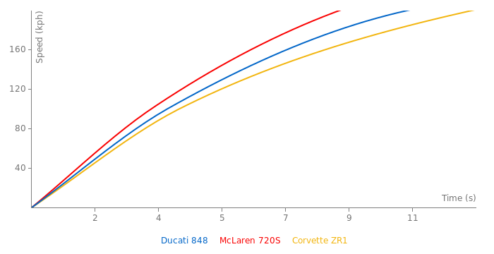 Ducati 848 acceleration graph