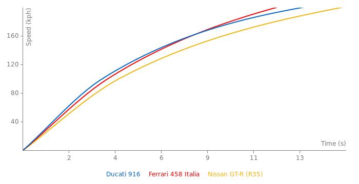 Ducati 916 acceleration graph