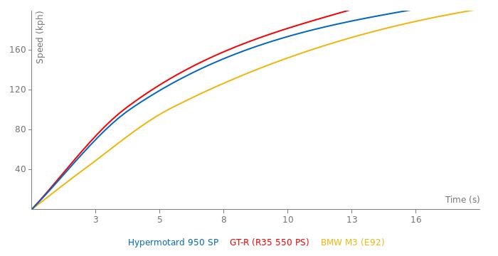 Ducati Hypermotard 950 SP acceleration graph