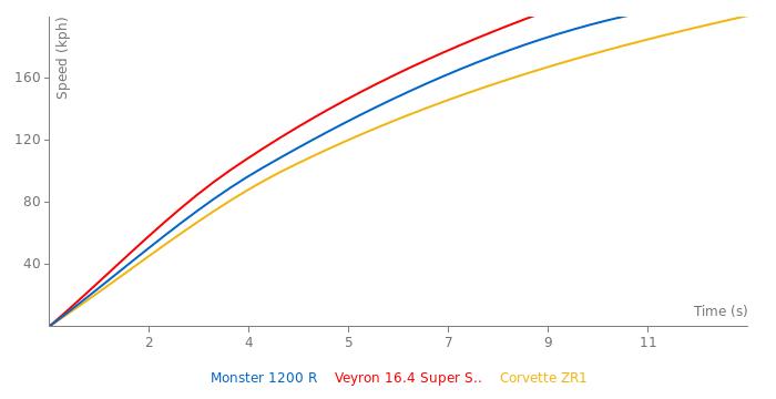 Ducati Monster 1200 R acceleration graph