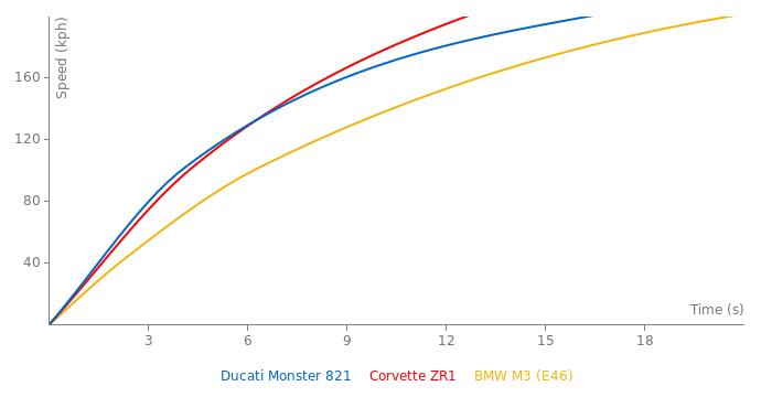 Ducati Monster 821 acceleration graph