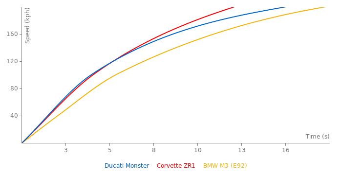 Ducati Monster acceleration graph