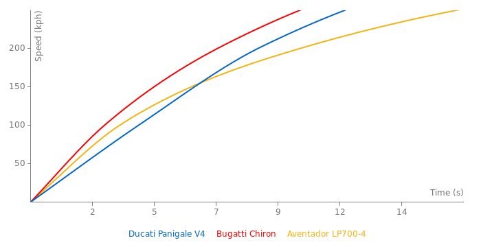 Ducati Panigale V4 acceleration graph