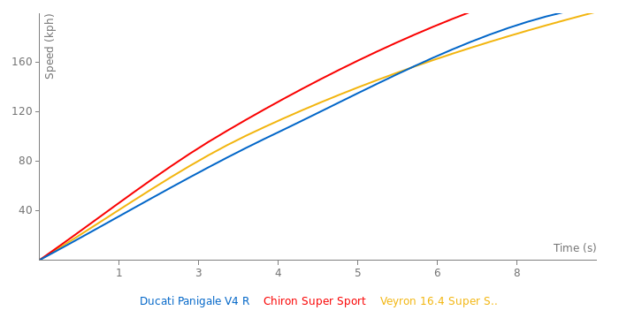Ducati Panigale V4 R acceleration graph