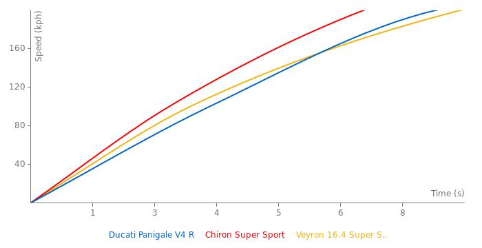 Ducati Panigale V4 R acceleration graph