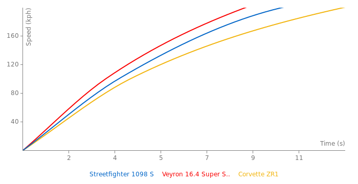 Ducati Streetfighter 1098 S acceleration graph