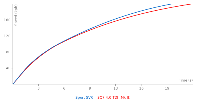 Range Rover Sport SVR vs Audi SQ7 4.0 TDI - FastestLaps.com