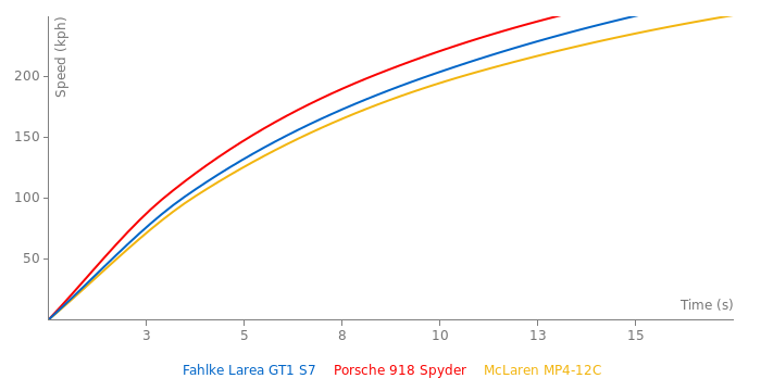 Fahlke Larea GT1 S7 acceleration graph