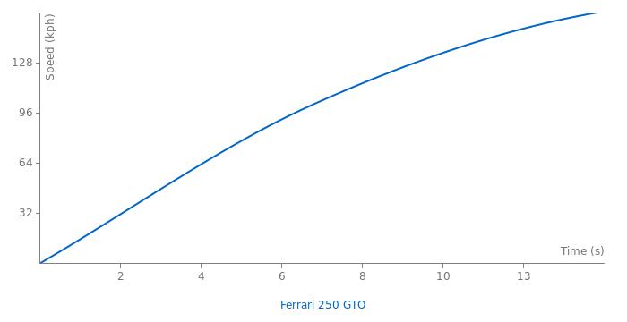Ferrari 250 GTO acceleration graph