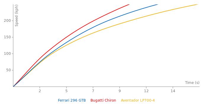 Ferrari 296 GTB acceleration graph