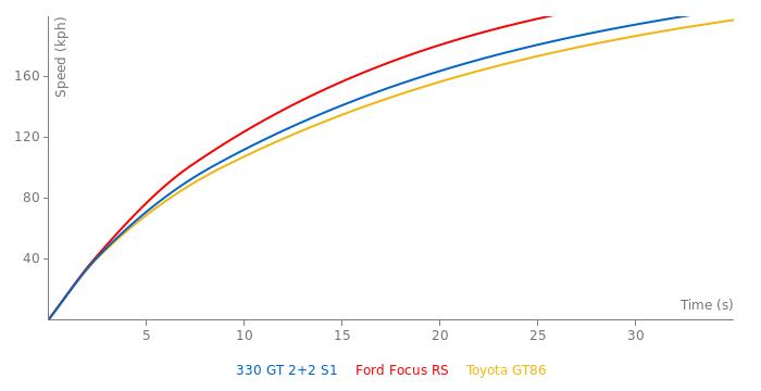 Ferrari 330 GT 2+2 S1 acceleration graph
